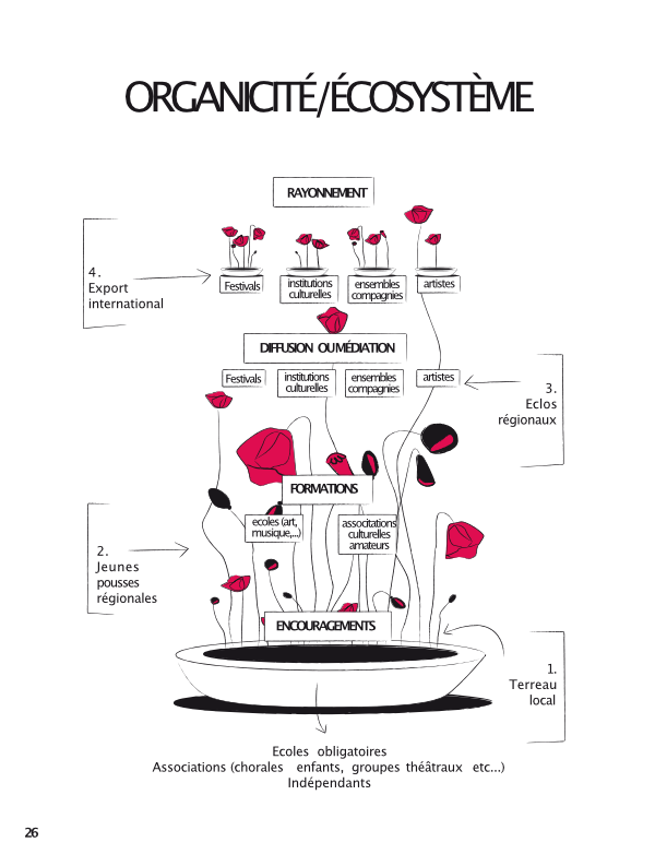 Organicité-ecosystèmeFR.png